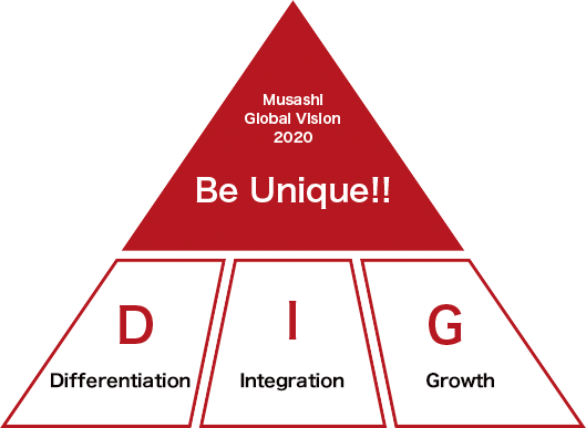 Musashi Global Vision 2020